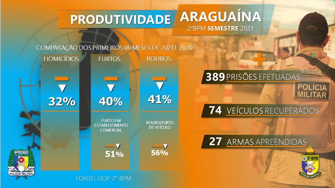 Polícia Militar divulga balanço criminal em Araguaína e destaca a redução de crimes contra o patrimônio nos últimos dois anos