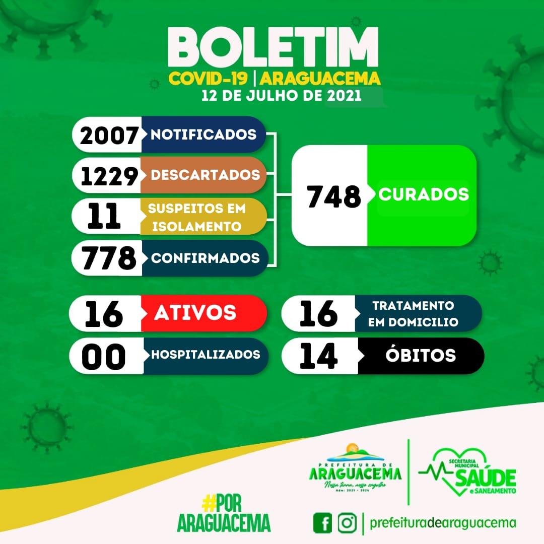 Sobe para 778 total de casos de Covid-19 em Araguacema
