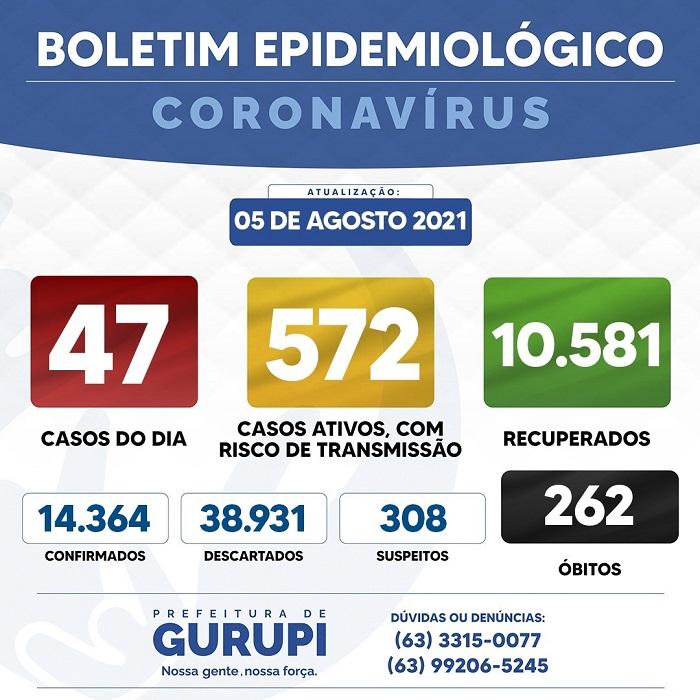 Gurupi contabiliza 47 novos casos de Covid-19
