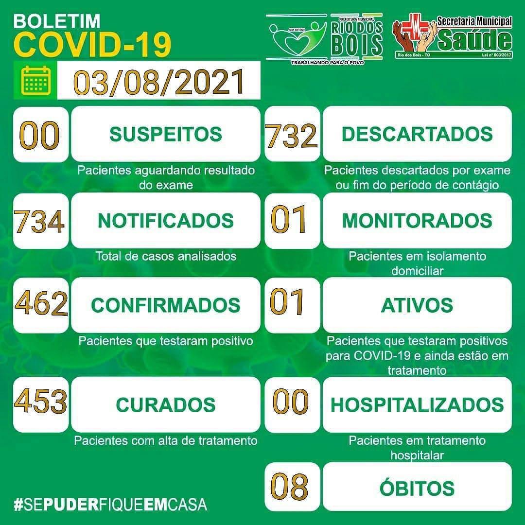 Boletim de Rio dos Bois comunica situação epidemiológica estável, com apenas um caso ativo de Covid
