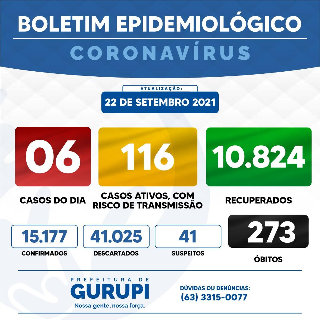 Boletim Epidemiológico de Gurupi registra 06 novos casos de Covid-19