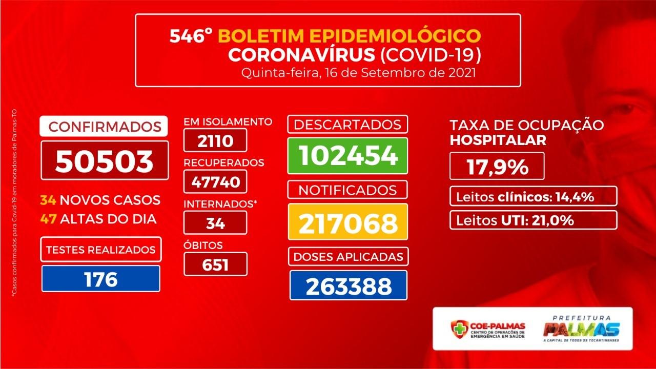 Internações para casos exclusivos de Covid-19 tem nova queda em Palmas e chega a 17,9%