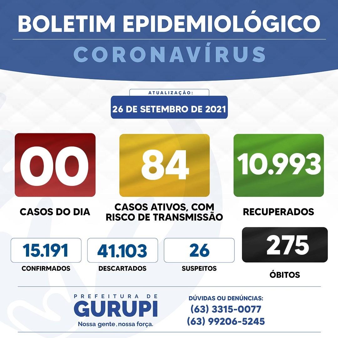 Boletim Epidemiológico de Gurupi do dia 26 relata que 56 pessoas receberam alta médica