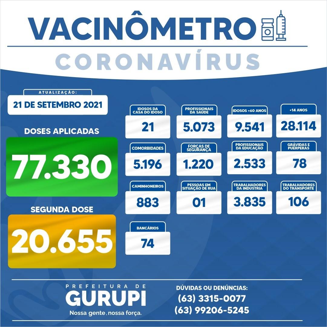 Boletim Epidemiológico de Gurupi registra 07 novos casos de Covid-19