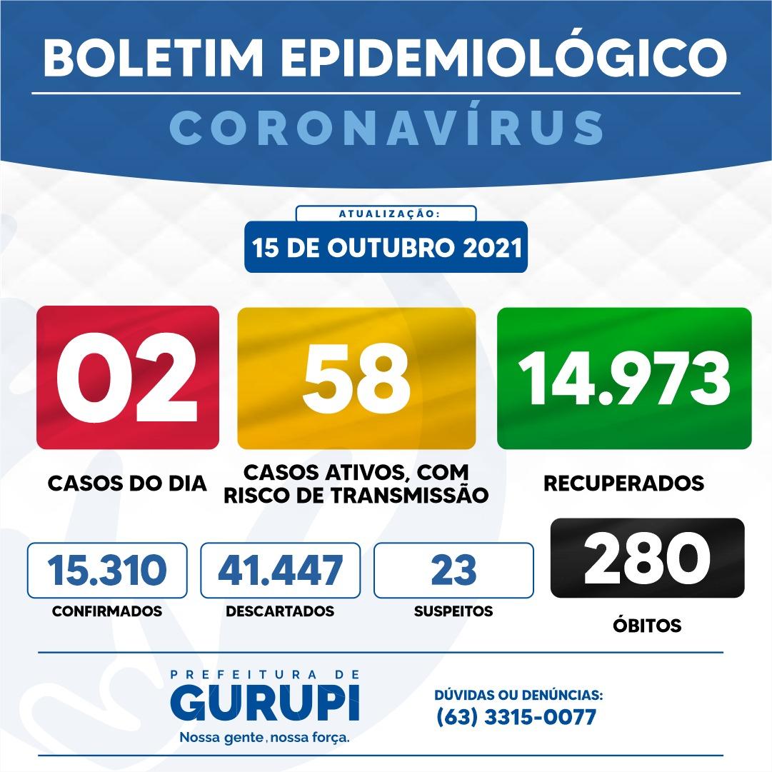 Gurupi registra 02 novos casos positivos de Covid-19