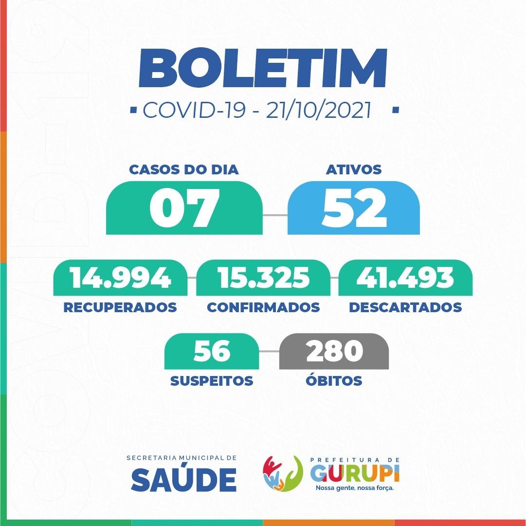 Boletim Epidemiológico de Gurupi registra 07 novos casos positivos de Covid-19
