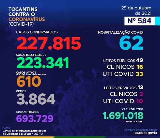 Covid-19: Tocantins registra 92 novos casos e mais quatro óbitos pela doença