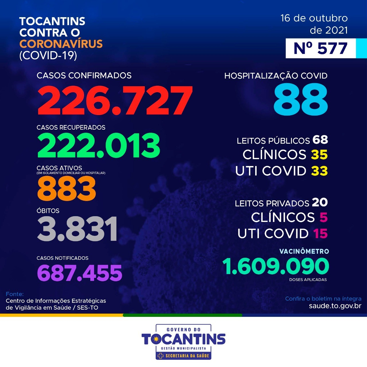 Tocantins registra 39 novos casos de Covid-19 nas últimas 24 horas