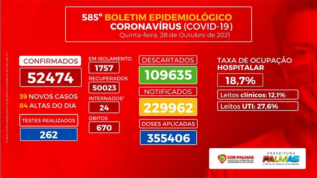 Palmas registra mais 39 casos de Covid-19 nesta quinta, 28